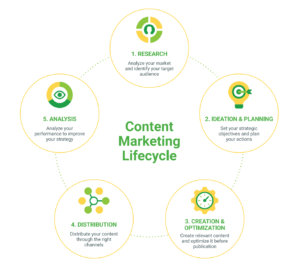 The Complete Content Marketing Checklist To Boost Engagement in 2020. it helps you to increase organic traffic, generate unique and priceless content, leads